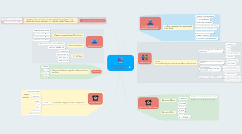 Mind Map: บทที่ 4  ระบบเครือข่าย และการสื่อสาร
