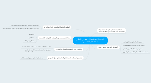 Mind Map: الحرية الاقتصادية المقيدة في النظام الاقتصادي الاسلامي