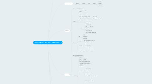 Mind Map: Шаблон портрета (аватара) клиента polishhuk.ru