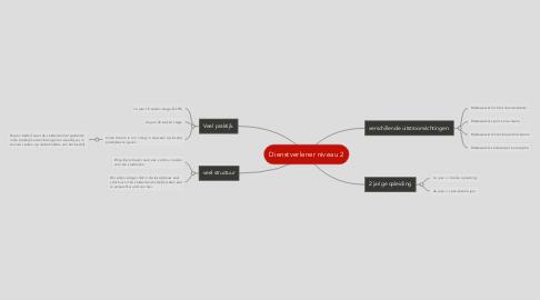 Mind Map: Dienstverlener niveau 2