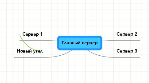 Mind Map: Главный сервер
