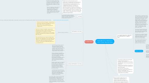 Mind Map: PENSAMIENTO COMPLEJO Y ESTRUCTURAS RELACIONALES