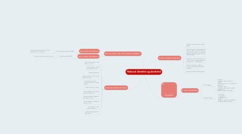 Mind Map: National identitet og danskhed