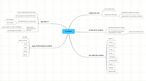 Mind Map: le curator