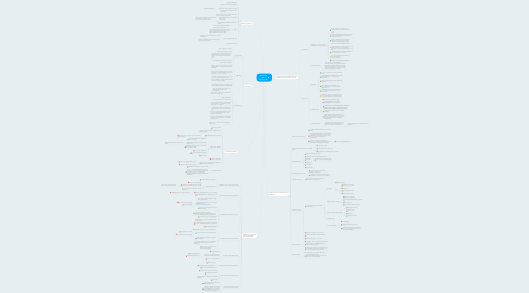 Mind Map: ANALYSE GBS MOZAwIEK