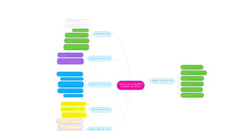 Mind Map: FASES DE LA PRIMERA GUERRA MUNDIAL