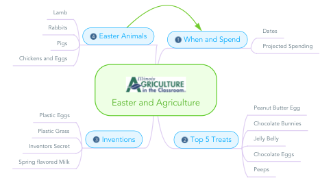 Mind Map: Easter and Agriculture