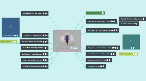 Mind Map: Cosmic Heart