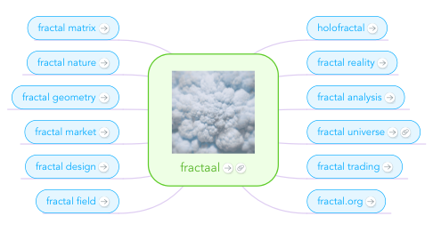 Mind Map: fractaal