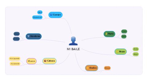 Mind Map: MI BAILE