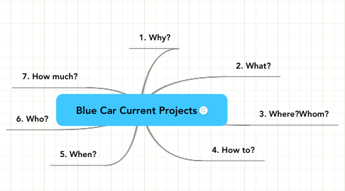 Mind Map: Blue Car Current Projects