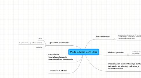 Mind Map: Media ja kuvien viestit , KU3