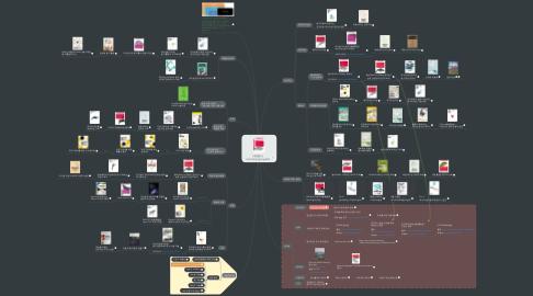 Mind Map: [개앞맵시] 스카이넷도 딥러닝부터