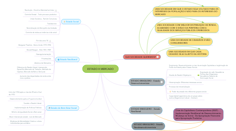 Mind Map: ESTADO X MERCADO