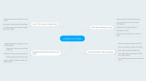 Mind Map: Enlightenment Ideas