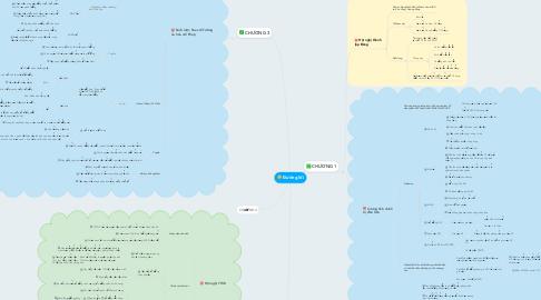 Mind Map: Đường lối