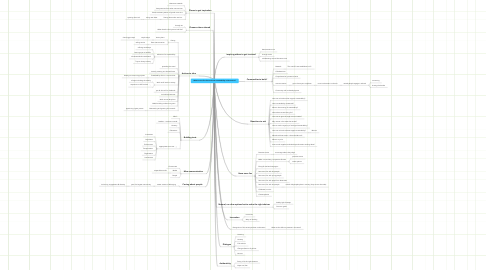 Mind Map: What is next for the work with sustainability in Vancouver?