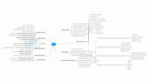 Mind Map: ABAP