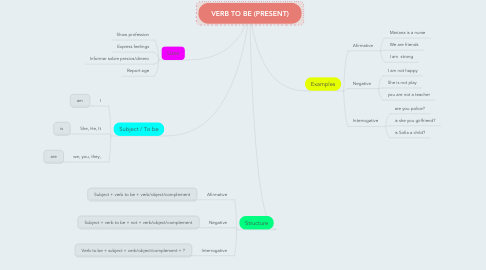 Mind Map: VERB TO BE (PRESENT)