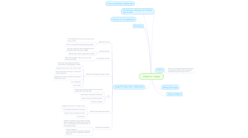 Mind Map: Chapter 4 - Image
