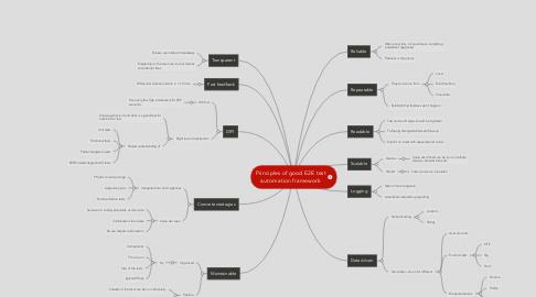 Mind Map: Principles of good E2E test automation framework