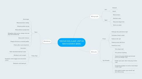Mind Map: TEKNIK BELAJAR UNTUK MAHASISWA BARU