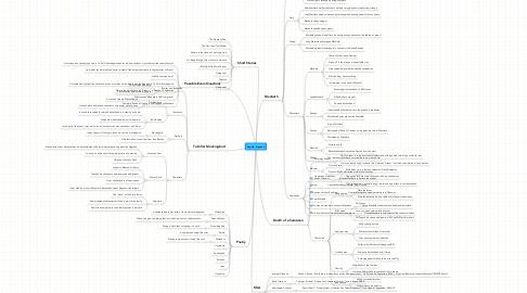 Mind Map: English - Brydson