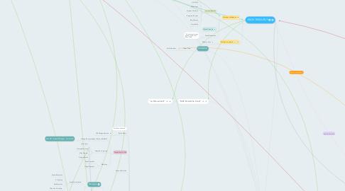 Mind Map: DANIEL SPOERRI