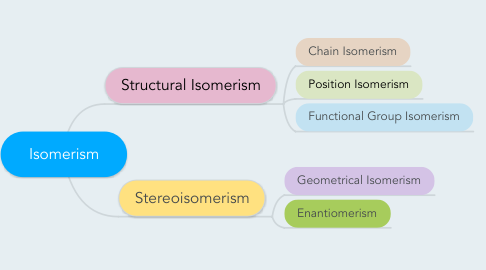 Mind Map: Isomerism