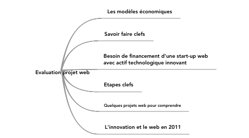 Mind Map: Evaluation projet web