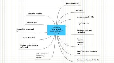 Mind Map: computer security and safety,ethics,and privacy