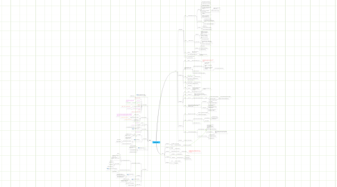 Mind Map: Humtek_2011