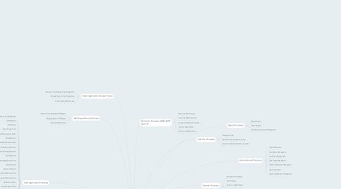 Mind Map: FCB Processes