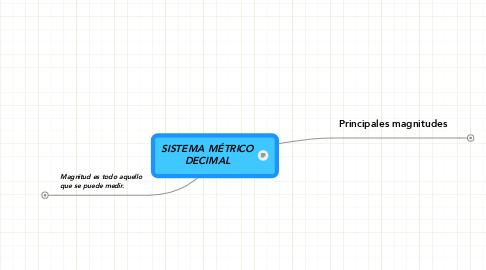 Mind Map: SISTEMA MÉTRICO DECIMAL