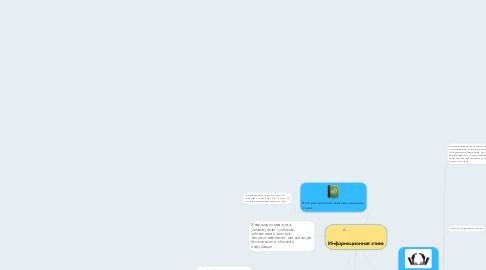 Mind Map: Информационная этика