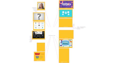Mind Map: Digital Marketing Concepts