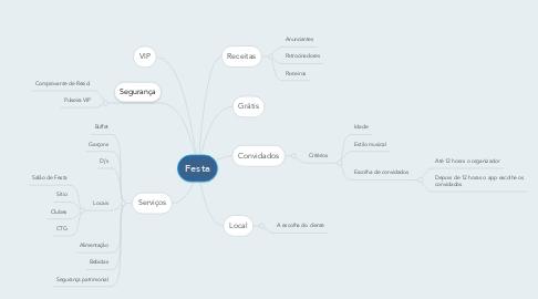 Mind Map: Festa
