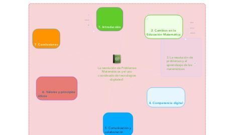 Mind Map: La resolución de Problemas Matemáticos y el uso coordinado de tecnologías digitales1