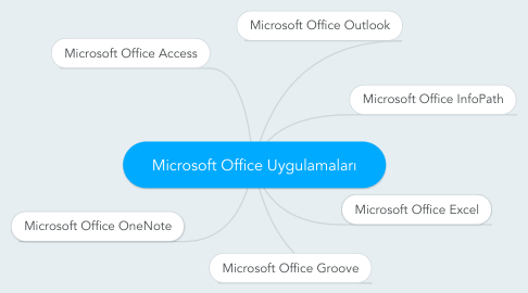 Mind Map: Microsoft Office Uygulamaları