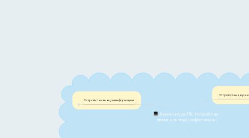 Mind Map: Архитектура ПК. Устройства ввода и вывода информации