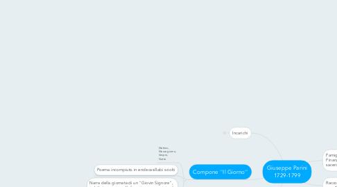 Mind Map: Giuseppe Parini 1729-1799
