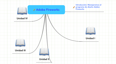 Mind Map: Adobe Fireworks