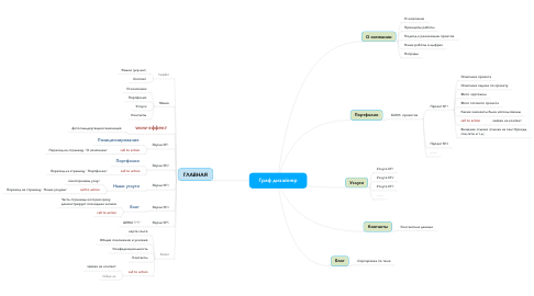Mind Map: Граф дизайнер