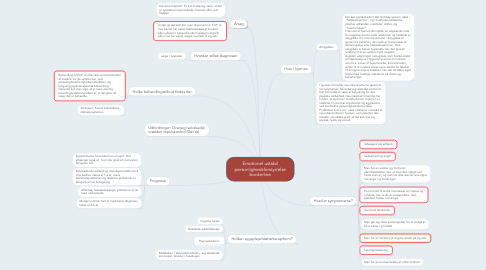 Mind Map: Emotionel ustabil personlighedsforstyrrelse borderline
