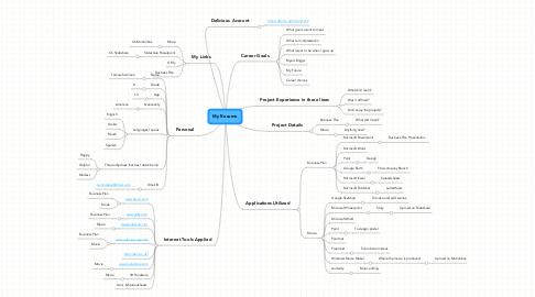 Mind Map: My Resume