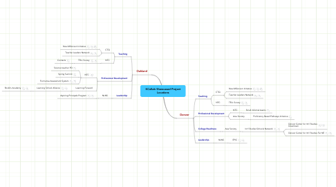 Mind Map: KCollab Showcased Project Locations