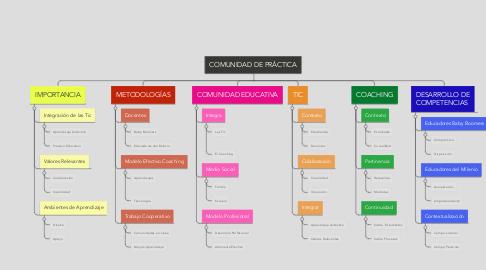 Mind Map: COMUNIDAD DE PRÁCTICA