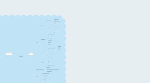 Mind Map: compensation