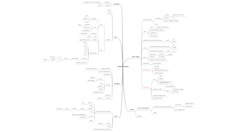 Mind Map: Utilisateurs Medias