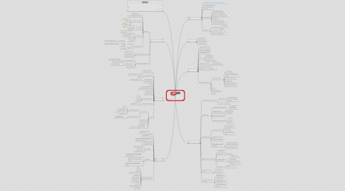 Mind Map: Creative Business Structure